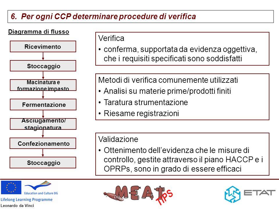Per ogni CCP determinare procedure di verifica
