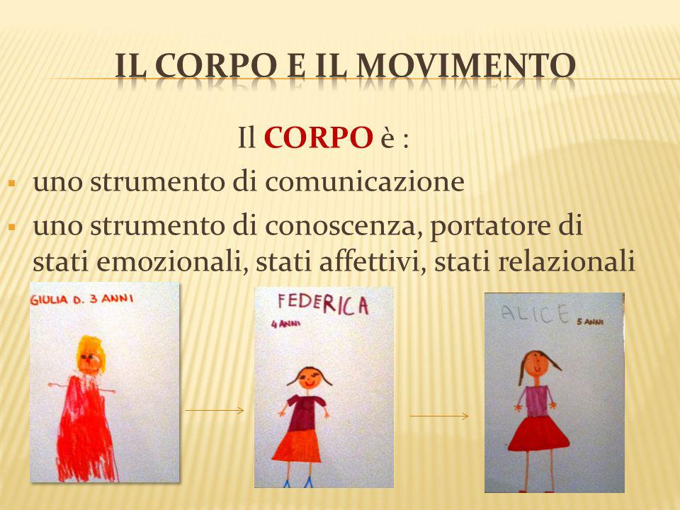 Il CoRPO e IL MOVIMENTO Il CORPO è : uno strumento di comunicazione