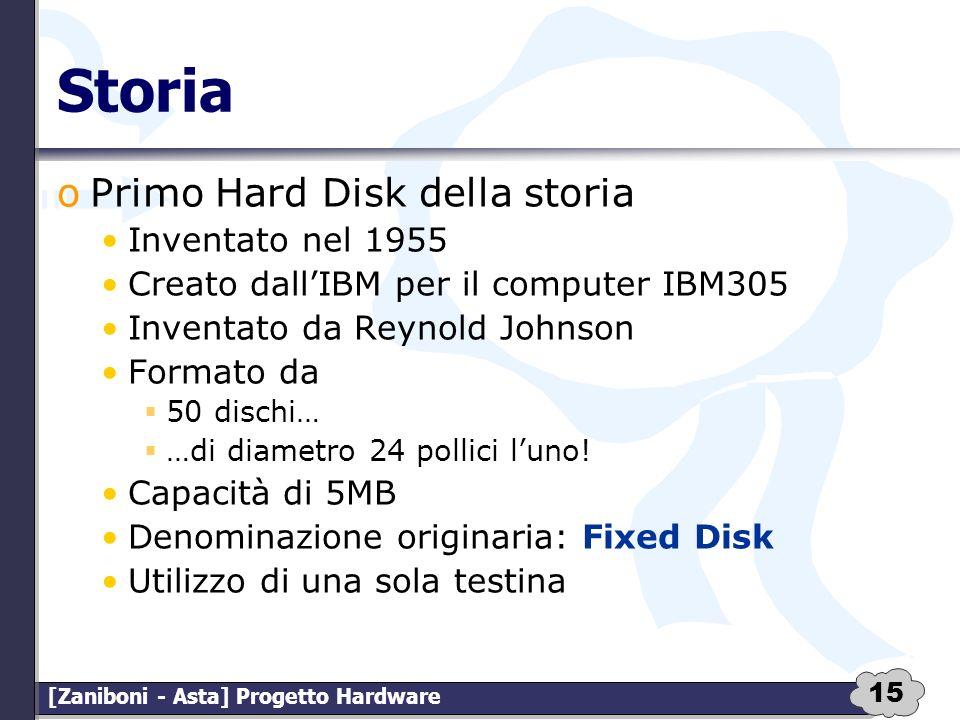Storia Primo Hard Disk della storia Inventato nel 1955