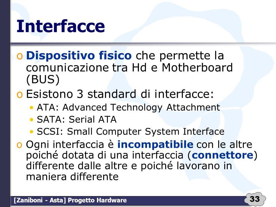 Interfacce Dispositivo fisico che permette la comunicazione tra Hd e Motherboard (BUS) Esistono 3 standard di interfacce: