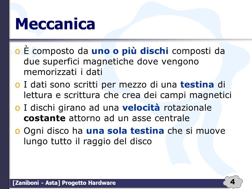 Meccanica È composto da uno o più dischi composti da due superfici magnetiche dove vengono memorizzati i dati.