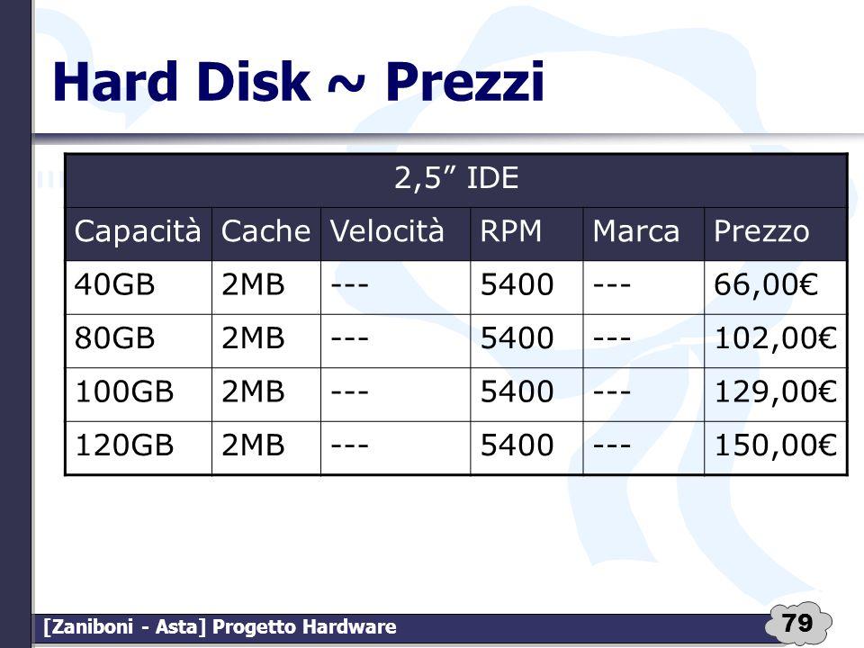 Hard Disk ~ Prezzi 2,5 IDE Capacità Cache Velocità RPM Marca Prezzo