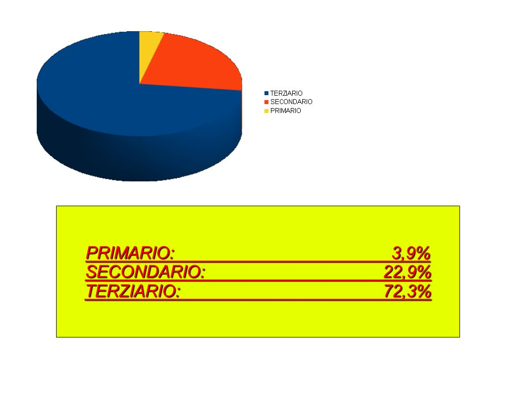 PRIMARIO: 3,9% SECONDARIO: 22,9%