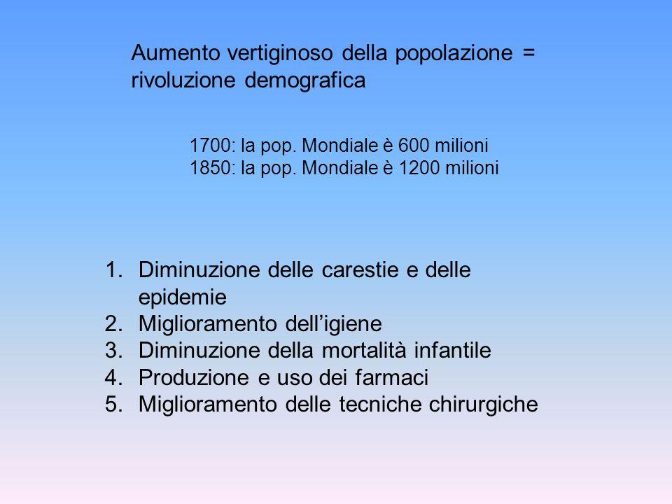 Aumento vertiginoso della popolazione = rivoluzione demografica
