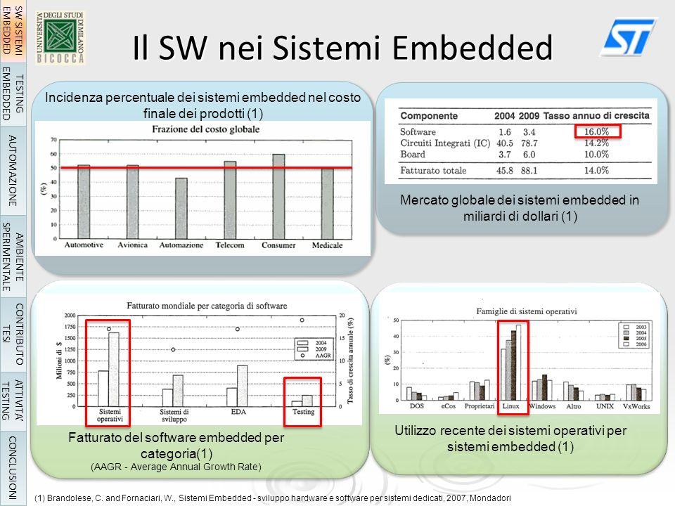 Il SW nei Sistemi Embedded