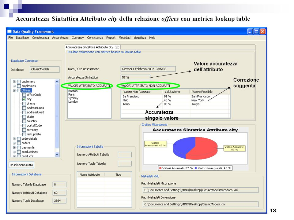 Accuratezza Sintattica Attributo city della relazione offices con metrica lookup table