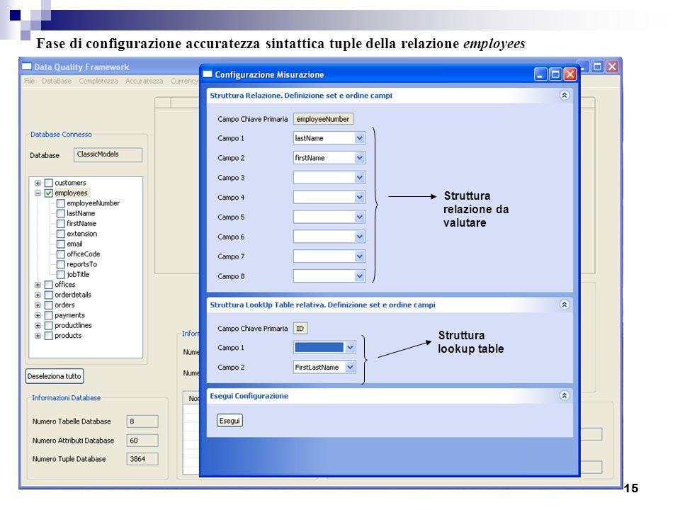 Fase di configurazione accuratezza sintattica tuple della relazione employees