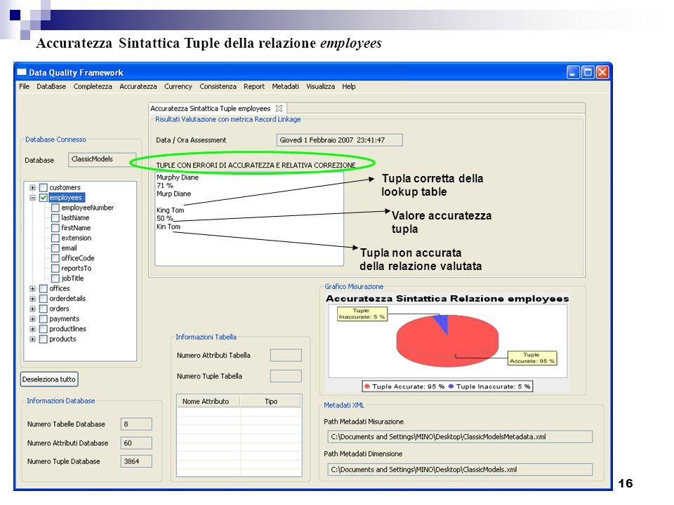 Accuratezza Sintattica Tuple della relazione employees