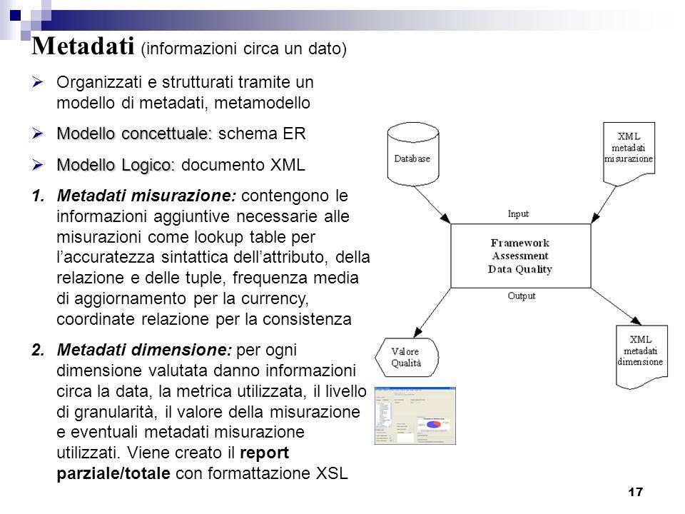 Metadati (informazioni circa un dato)