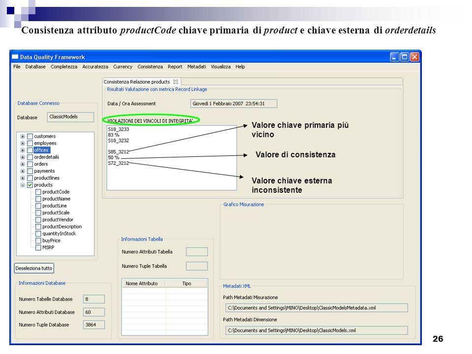 Consistenza attributo productCode chiave primaria di product e chiave esterna di orderdetails