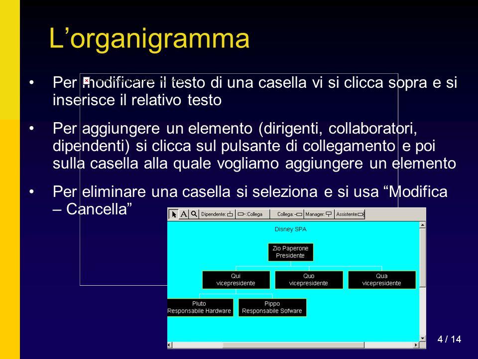 L'organigramma Per modificare il testo di una casella vi si clicca sopra e si inserisce il relativo testo.