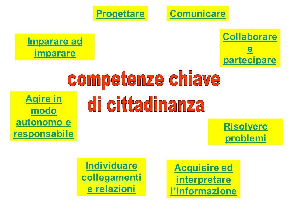 competenze chiave di cittadinanza Progettare Comunicare
