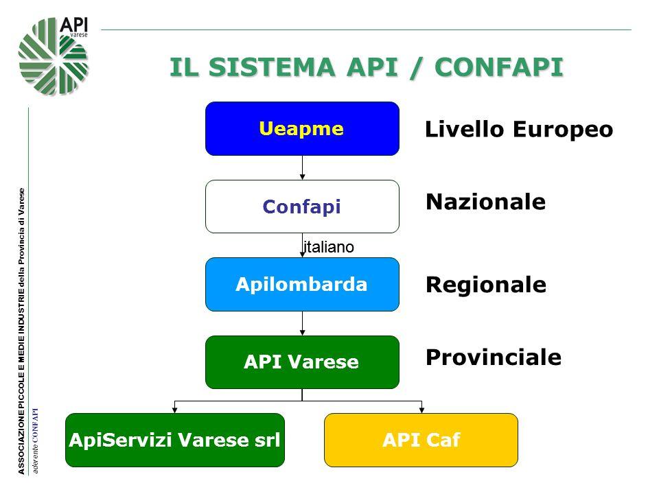 IL SISTEMA API / CONFAPI