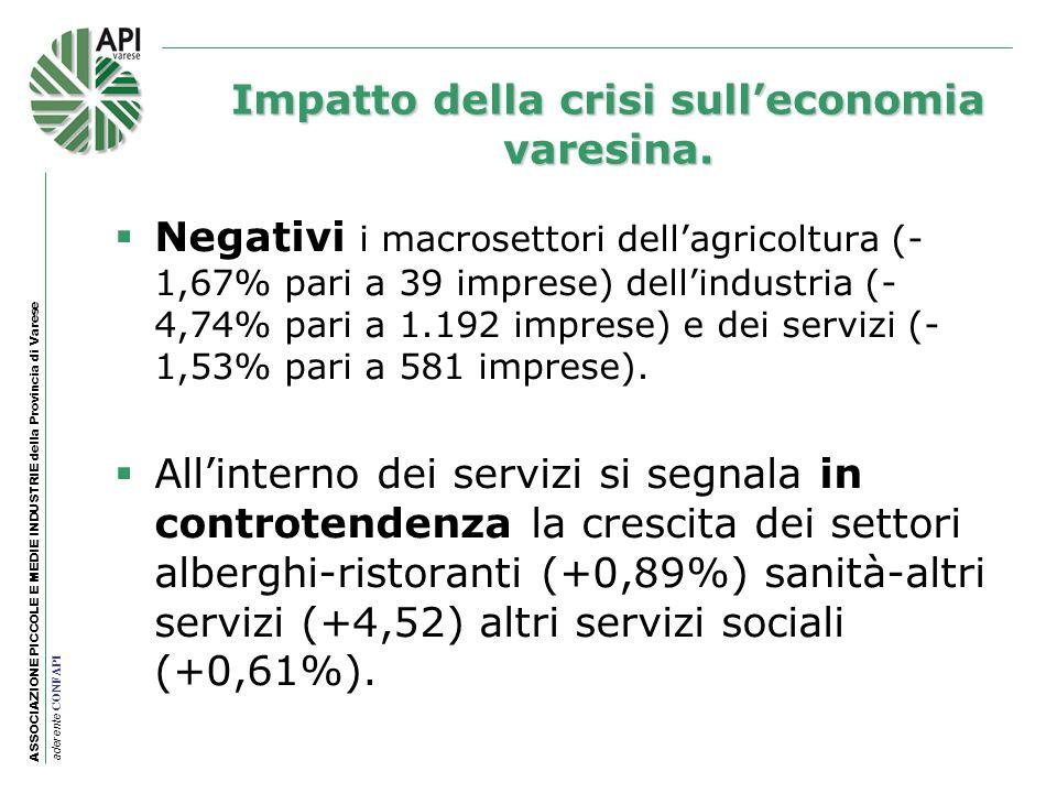 Impatto della crisi sull'economia varesina.