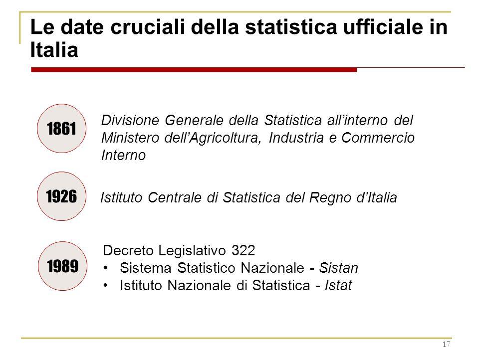 Le date cruciali della statistica ufficiale in Italia