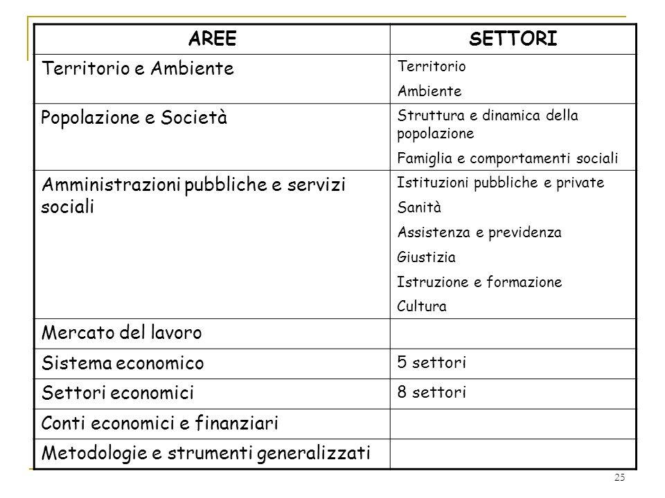 Amministrazioni pubbliche e servizi sociali