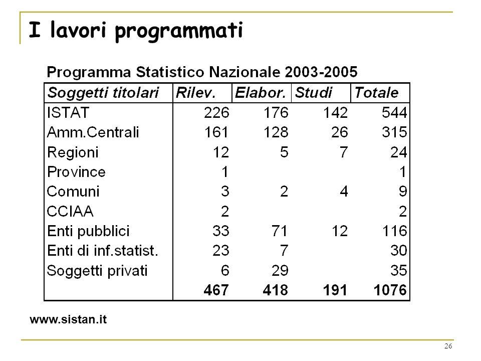 I lavori programmati www.sistan.it