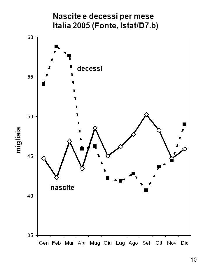 Nascite e decessi per mese Italia 2005 (Fonte, Istat/D7.b)