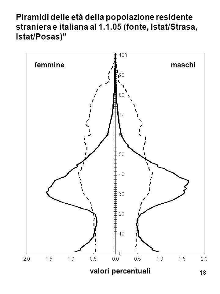 Piramidi delle età della popolazione residente straniera e italiana al 1.1.05 (fonte, Istat/Strasa, Istat/Posas)