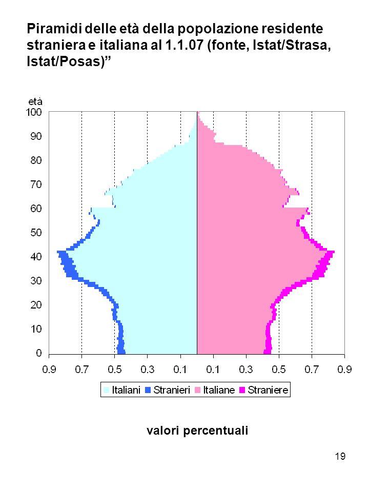 Piramidi delle età della popolazione residente straniera e italiana al 1.1.07 (fonte, Istat/Strasa, Istat/Posas)
