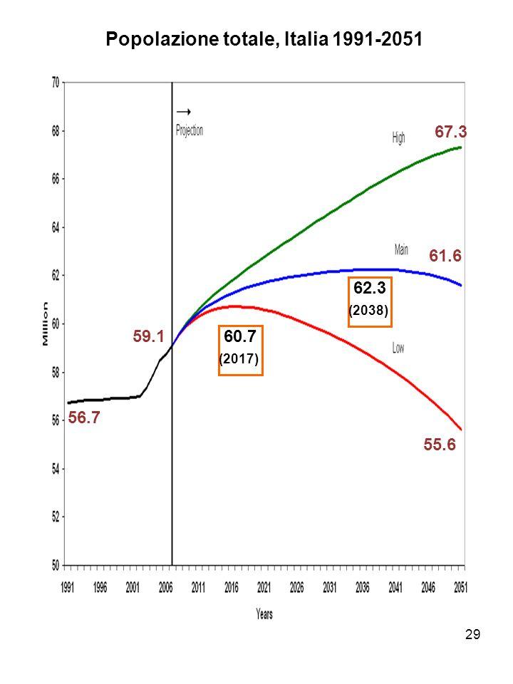 Popolazione totale, Italia 1991-2051