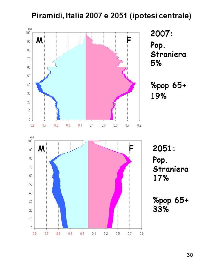 Piramidi, Italia 2007 e 2051 (ipotesi centrale)