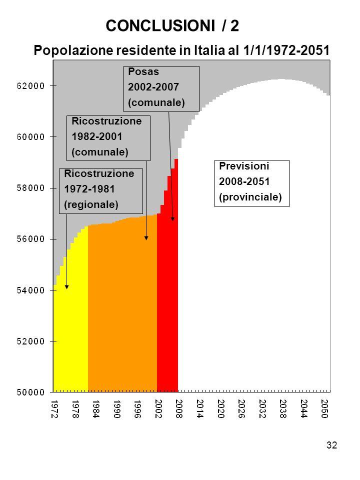 CONCLUSIONI / 2 Popolazione residente in Italia al 1/1/1972-2051 Posas