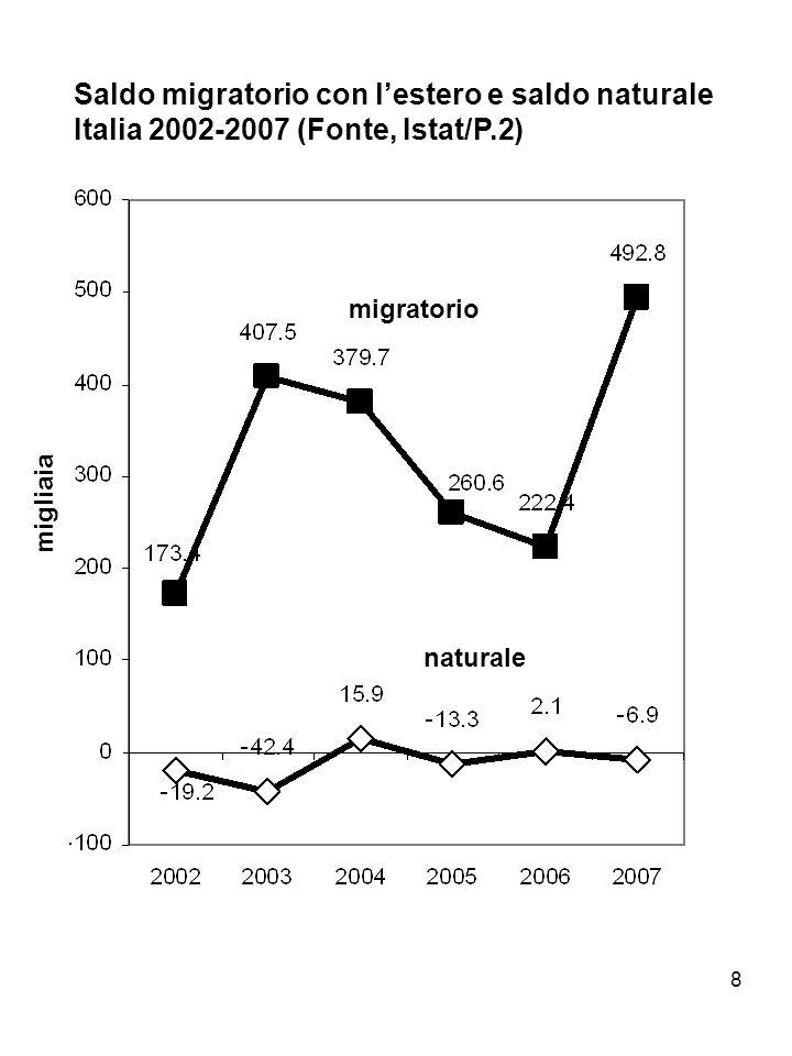 Saldo migratorio con l'estero e saldo naturale Italia 2002-2007 (Fonte, Istat/P.2)