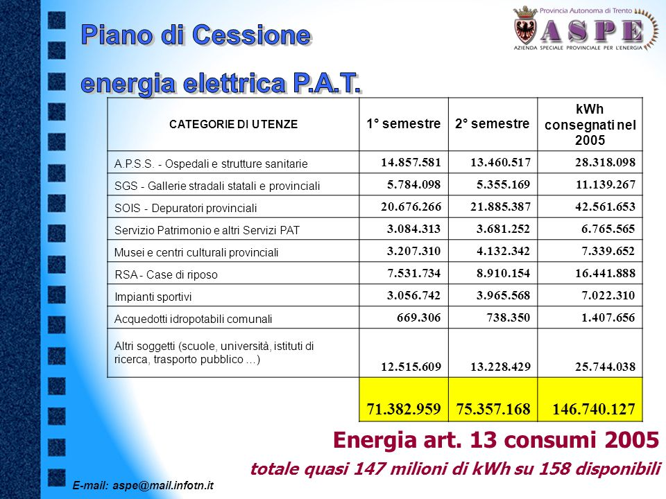 Piano di Cessione energia elettrica P.A.T.