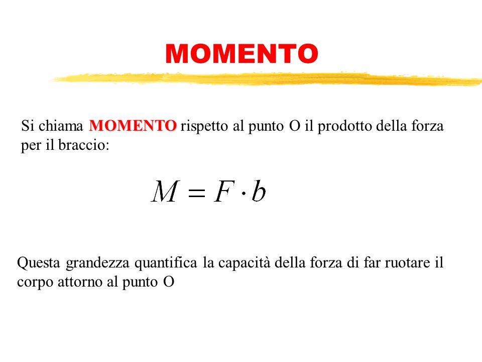 MOMENTO Si chiama MOMENTO rispetto al punto O il prodotto della forza per il braccio: