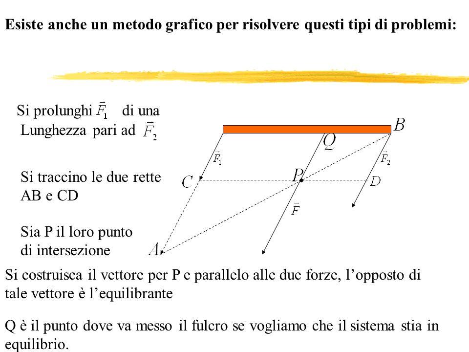 Esiste anche un metodo grafico per risolvere questi tipi di problemi: