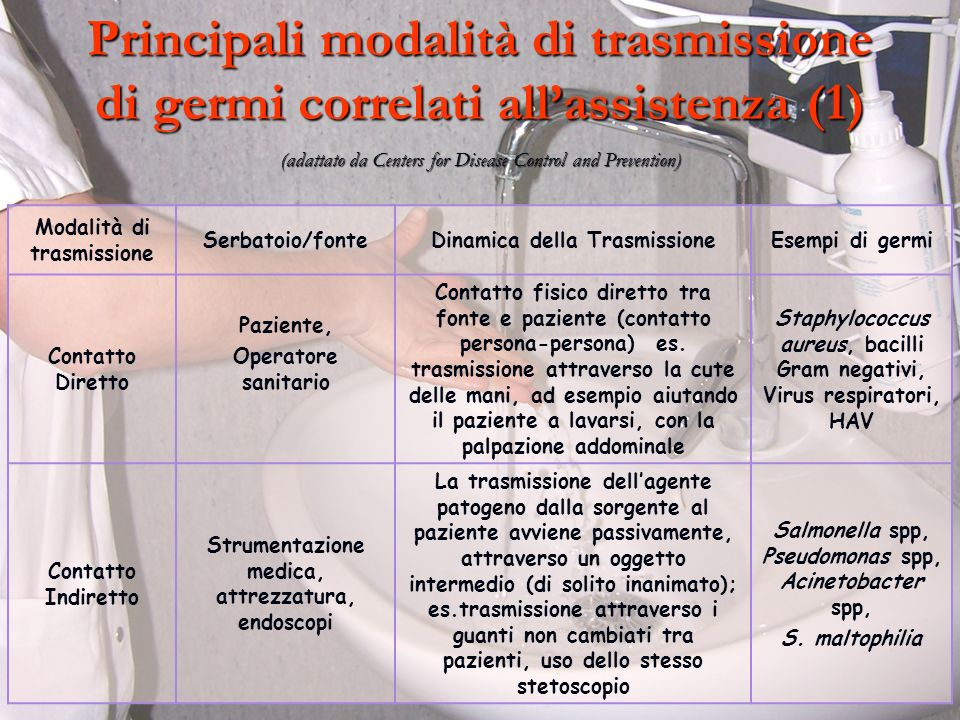 Principali modalità di trasmissione di germi correlati all'assistenza (1) (adattato da Centers for Disease Control and Prevention)