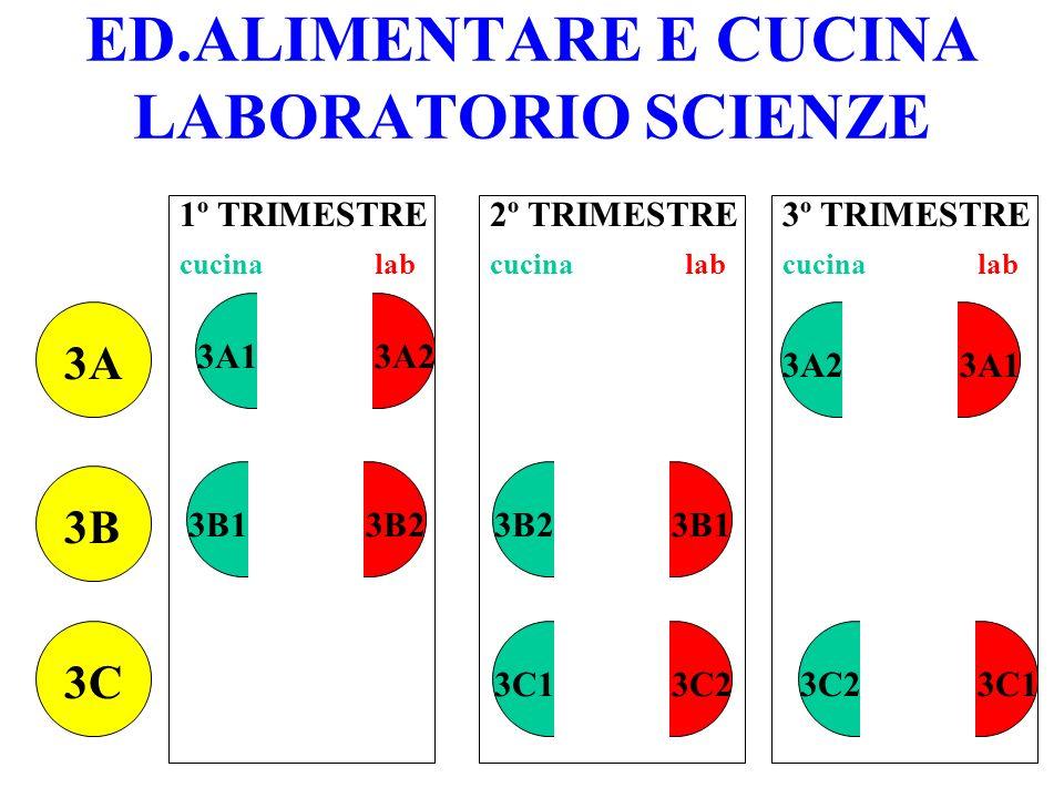 ED.ALIMENTARE E CUCINA LABORATORIO SCIENZE