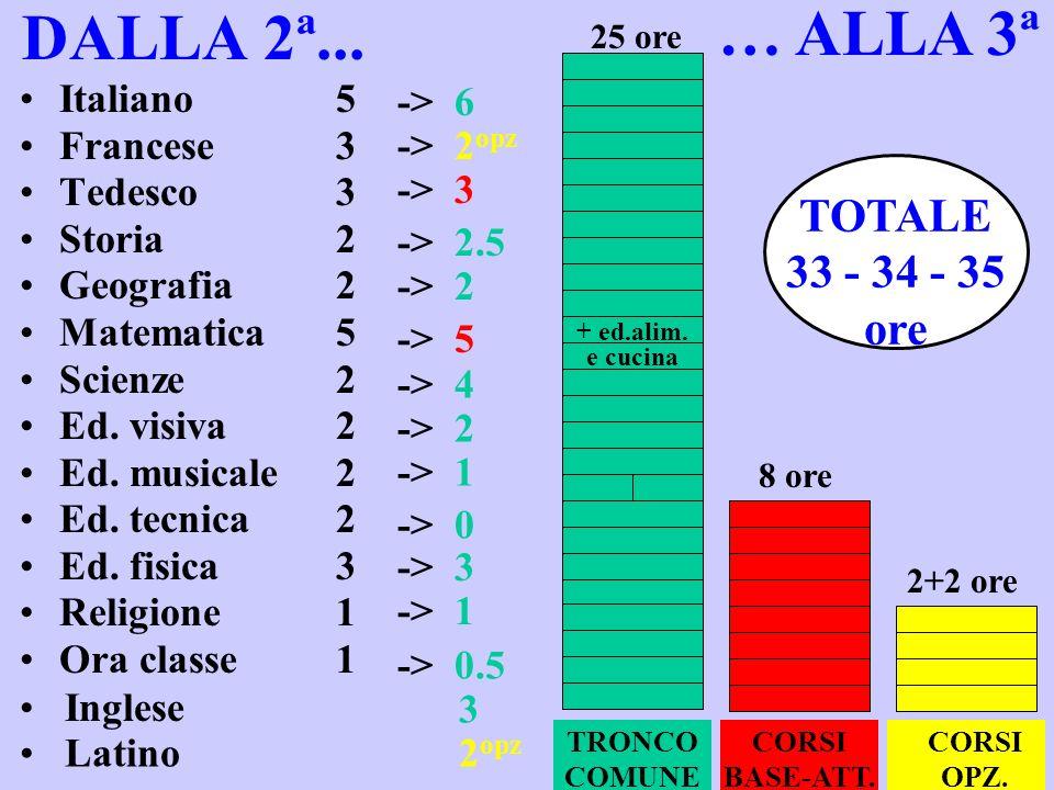 … ALLA 3ª DALLA 2ª... TOTALE 33 - 34 - 35 ore -> 6 Italiano 5