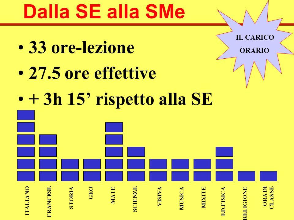 Dalla SE alla SMe 33 ore-lezione 27.5 ore effettive