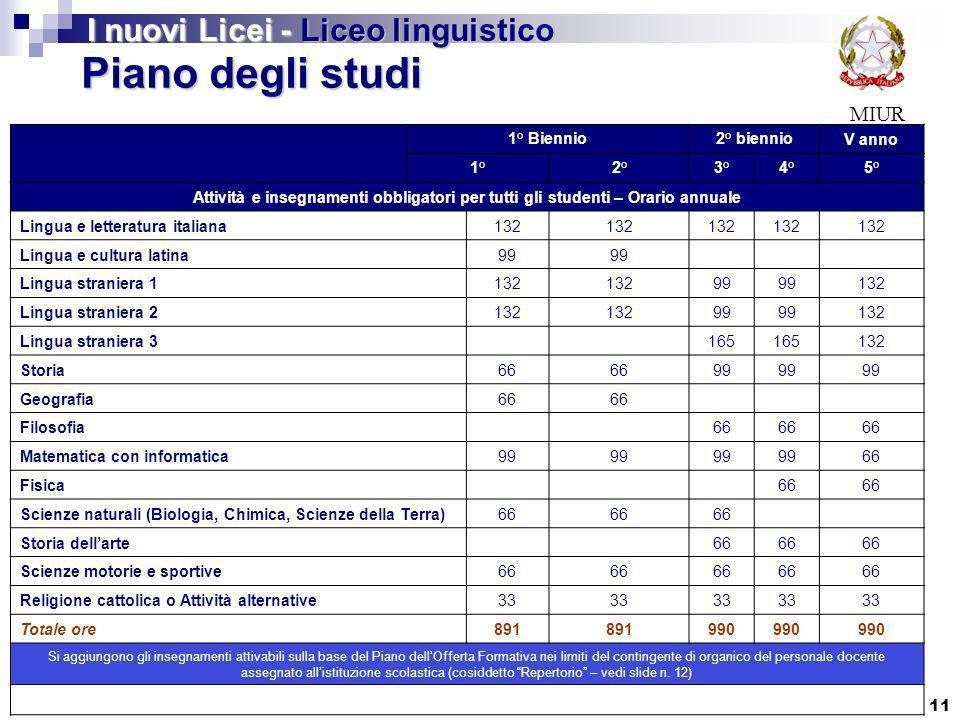 Piano degli studi I nuovi Licei - Liceo linguistico MIUR 1° Biennio