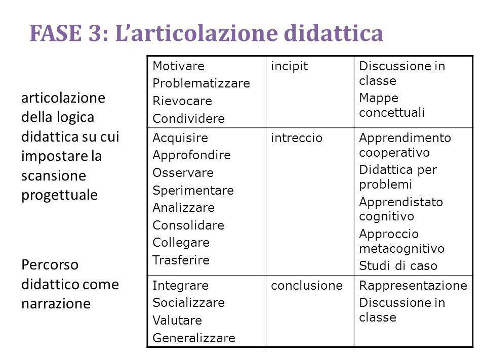 FASE 3: L'articolazione didattica