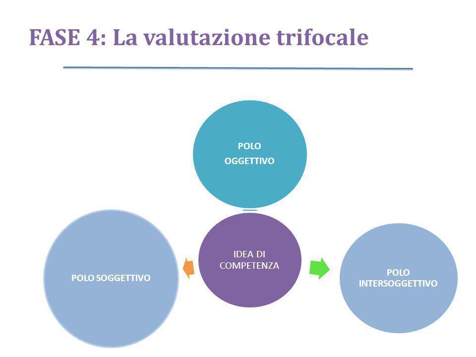 FASE 4: La valutazione trifocale
