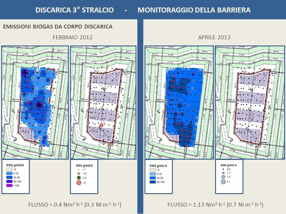 DISCARICA 3° STRALCIO - MONITORAGGIO DELLA BARRIERA