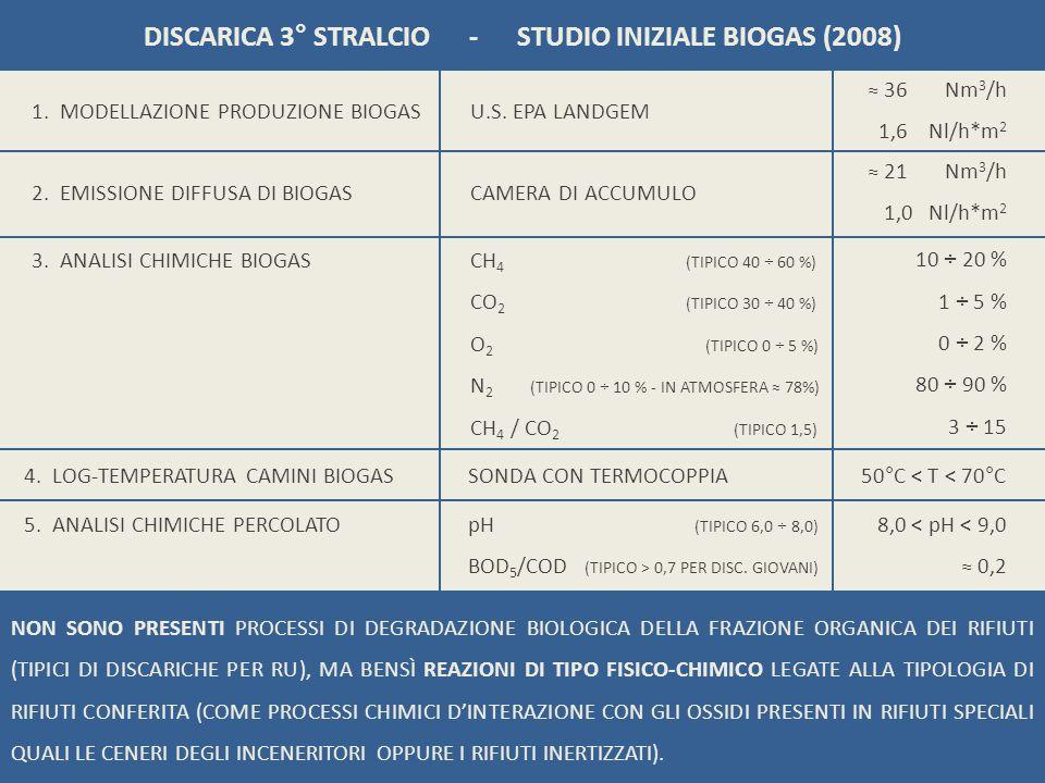 DISCARICA 3° STRALCIO - STUDIO INIZIALE BIOGAS (2008)