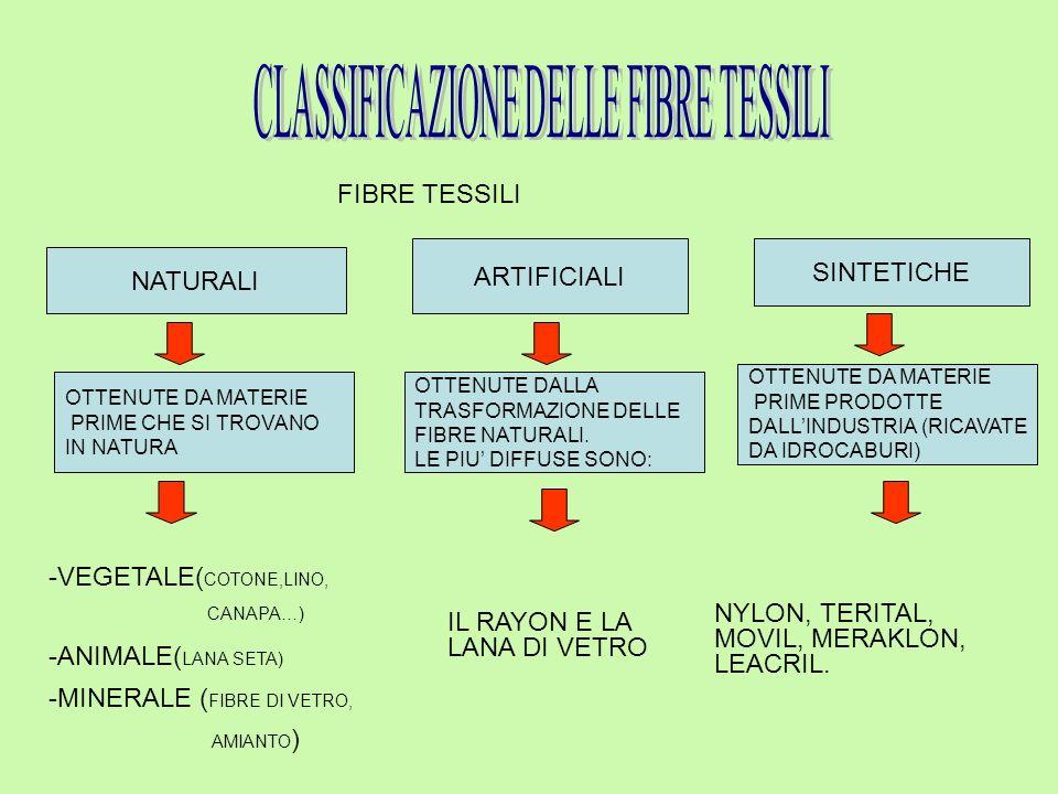CLASSIFICAZIONE DELLE FIBRE TESSILI