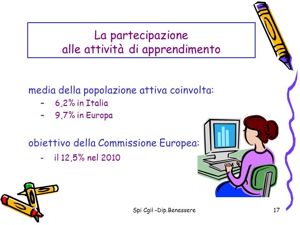 La partecipazione alle attività di apprendimento