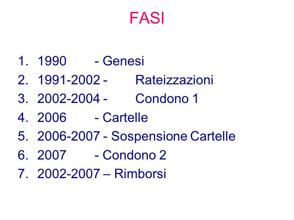 FASI 1990 - Genesi 1991-2002 - Rateizzazioni 2002-2004 - Condono 1