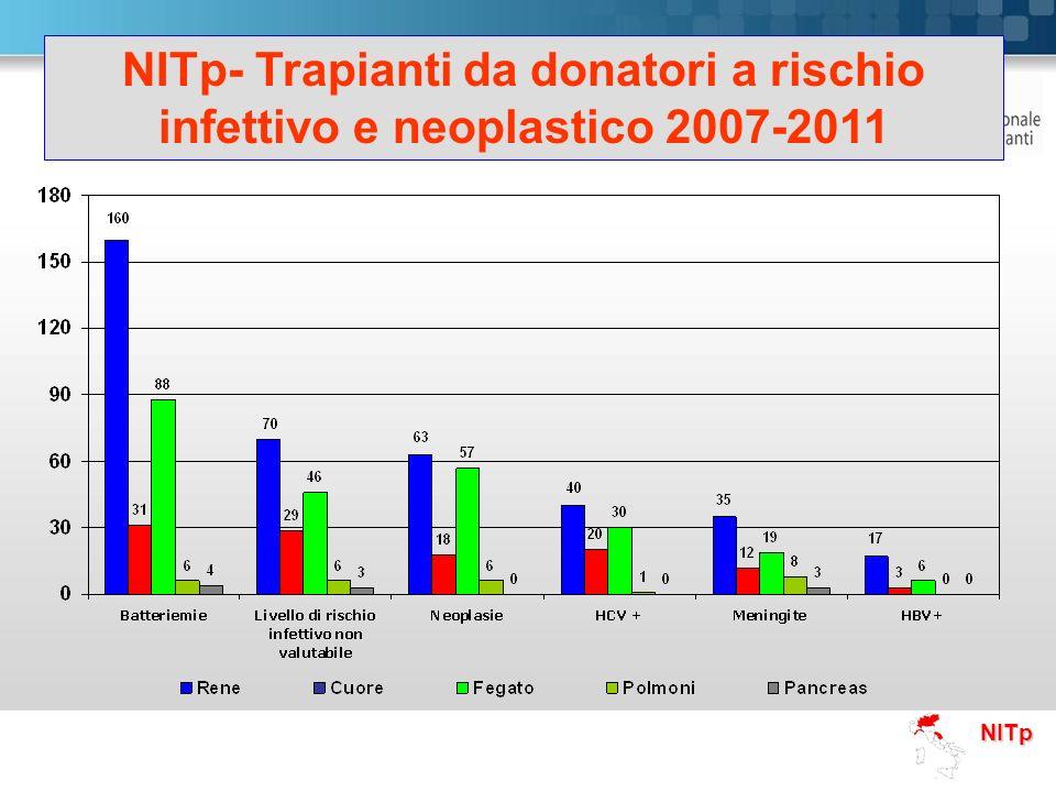 NITp- Trapianti da donatori a rischio infettivo e neoplastico 2007-2011