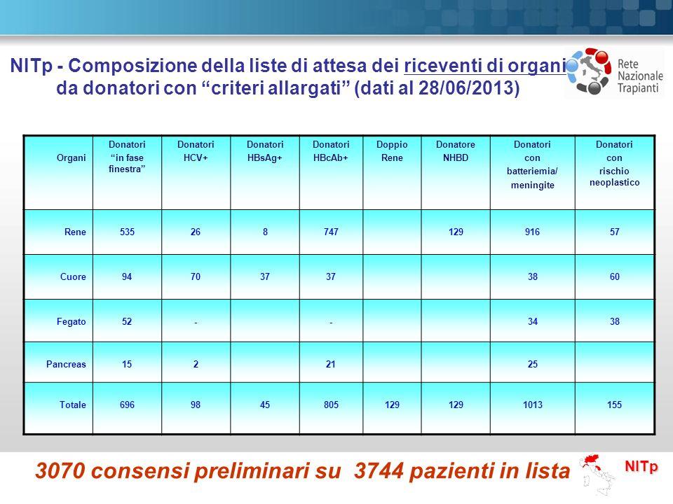 NITp - Composizione della liste di attesa dei riceventi di organi da donatori con criteri allargati (dati al 28/06/2013)