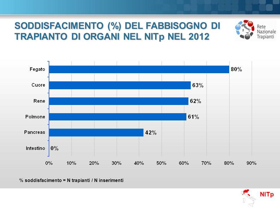 SODDISFACIMENTO (%) DEL FABBISOGNO DI TRAPIANTO DI ORGANI NEL NITp NEL 2012