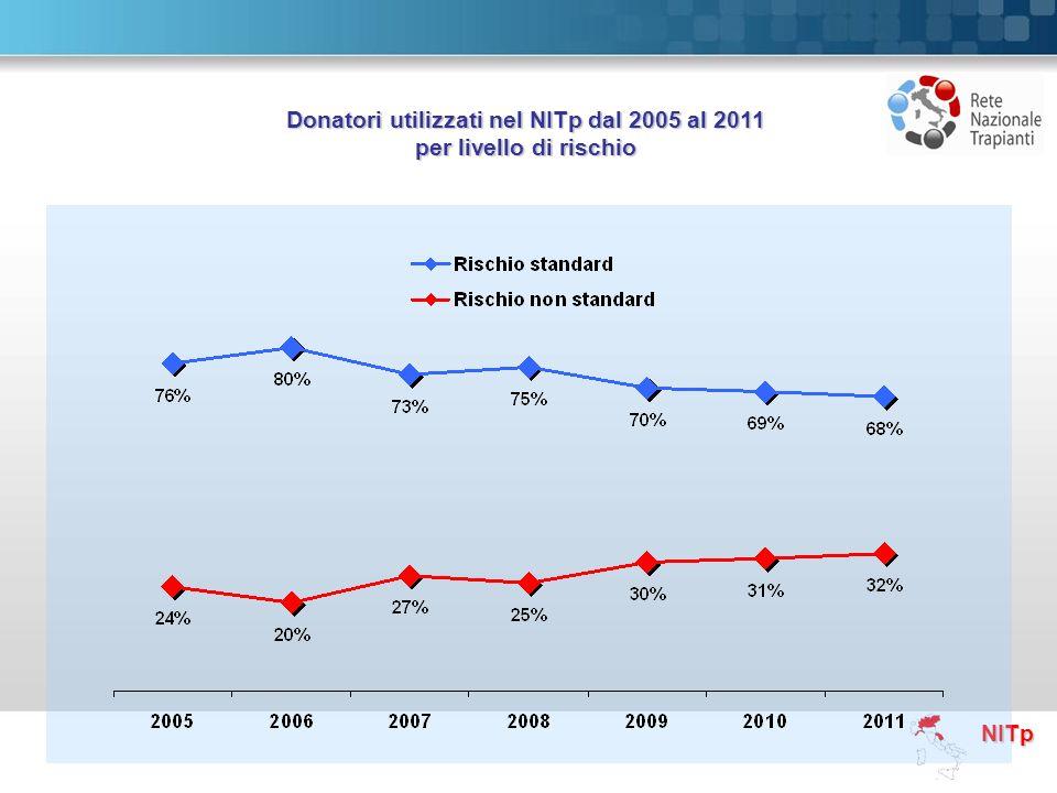 Donatori utilizzati nel NITp dal 2005 al 2011