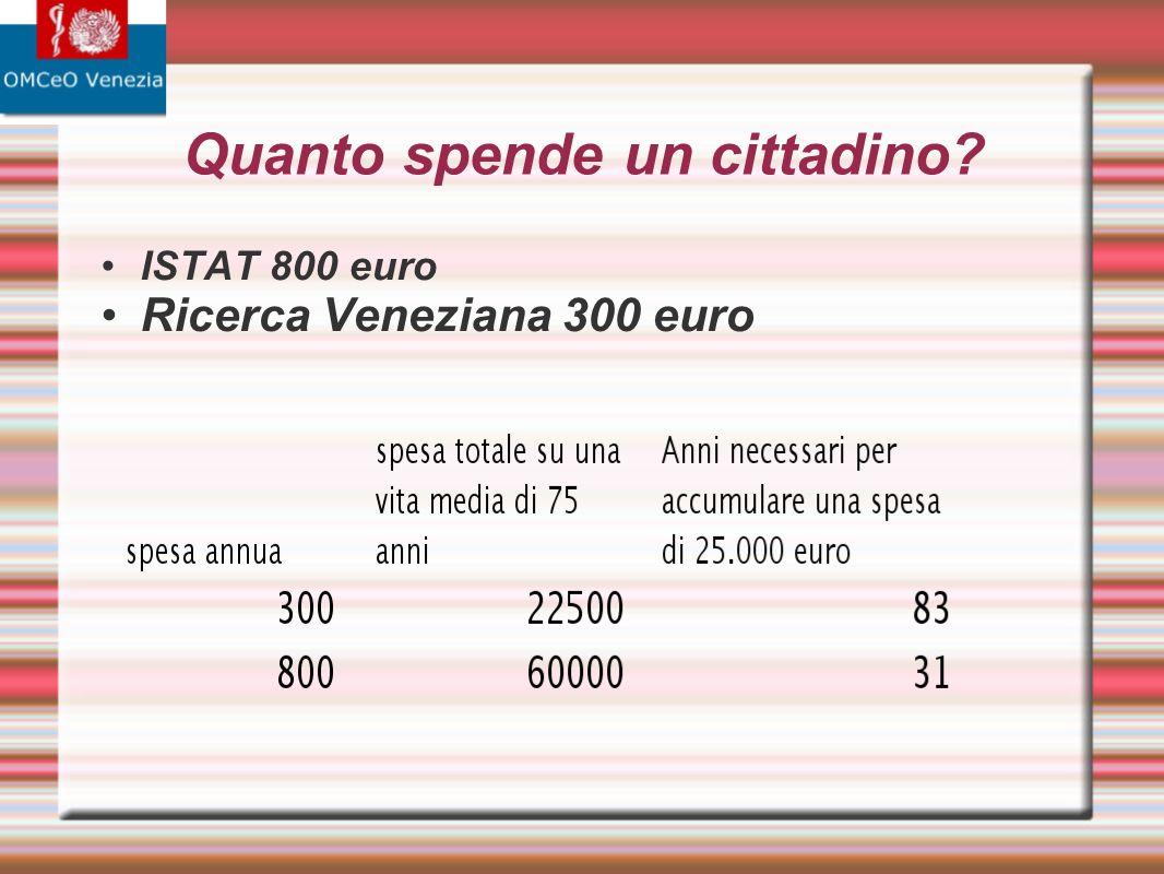 Quanto spende un cittadino