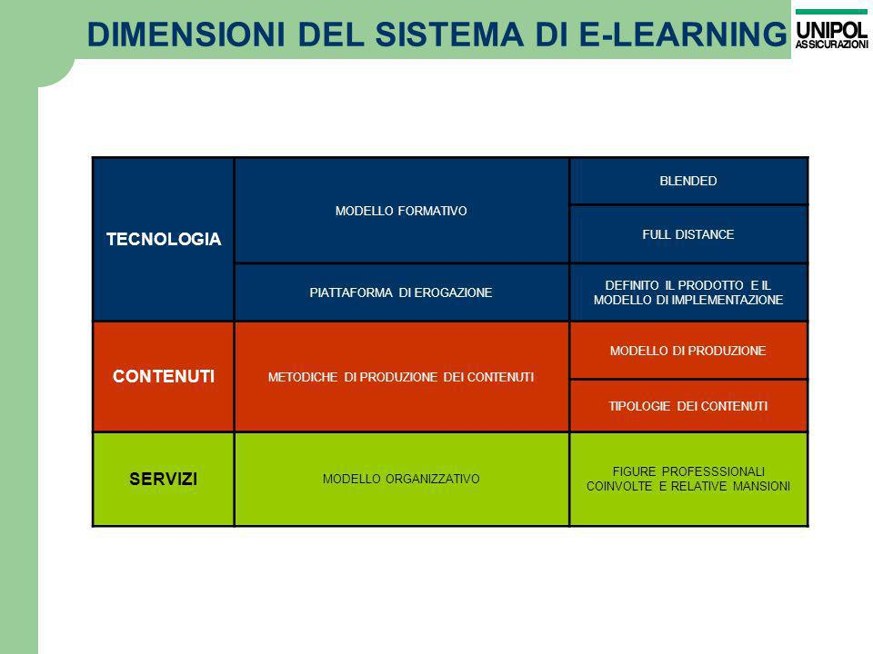 DIMENSIONI DEL SISTEMA DI E-LEARNING