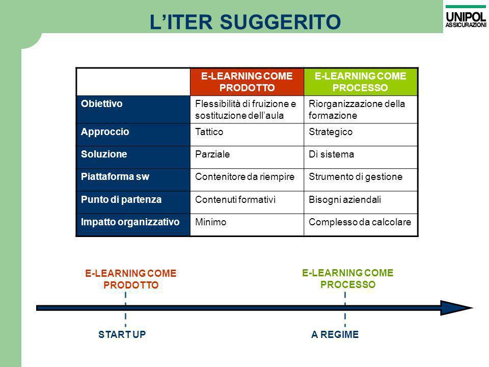 L'ITER SUGGERITO E-LEARNING COME PRODOTTO E-LEARNING COME PROCESSO